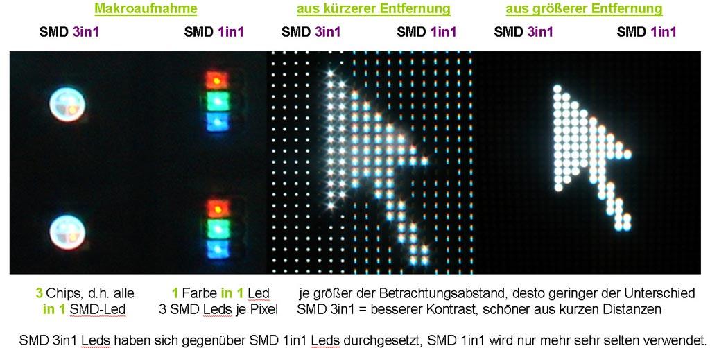 LED-Videowand Vergleich SMD3in1 mit SMD1in1